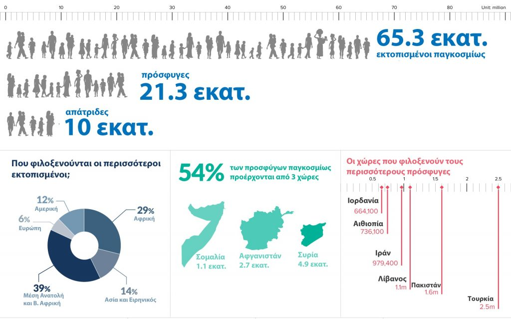 Επίσημα στατιστικά από τον ΟΗΕ για τους πρόσφυγες. Ελεύθερη μετάφραση από τον αρθρογράφο.