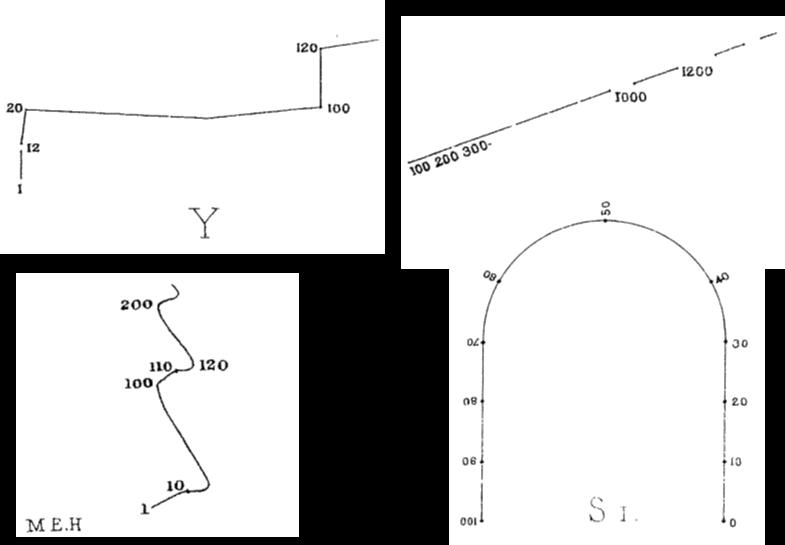 Μερικά παραδείγματα «μορφών» από τους συμμετέχοντες στα πειράματα του Γκαλτόν